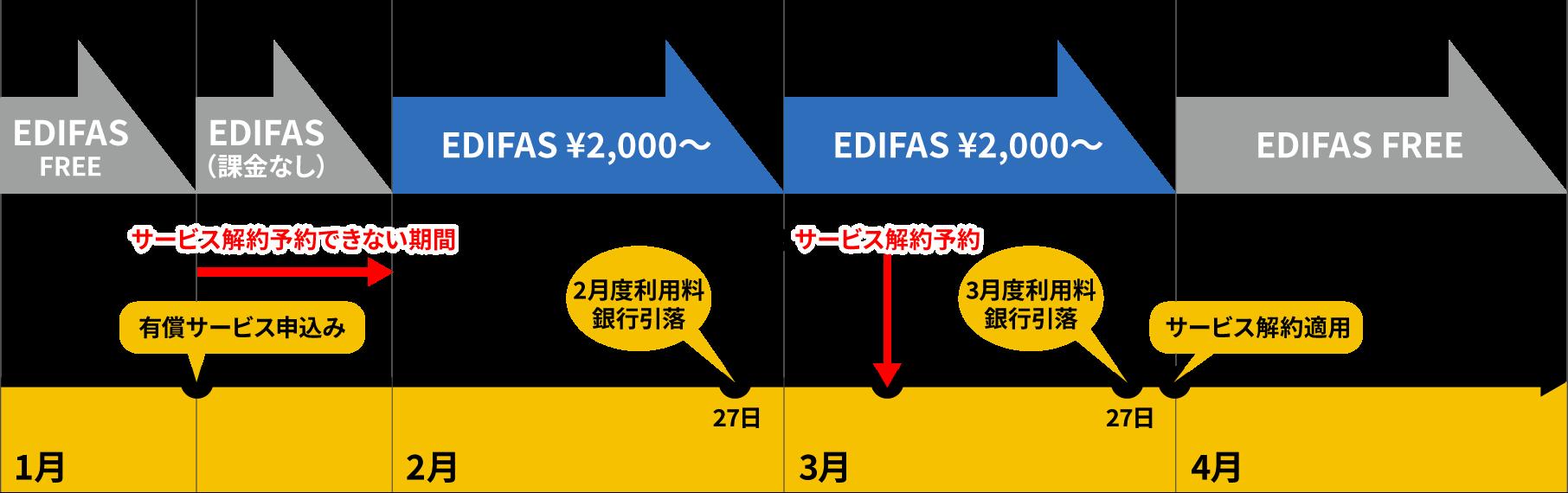 「EDIFAS FREE」から有償サービスへの切替